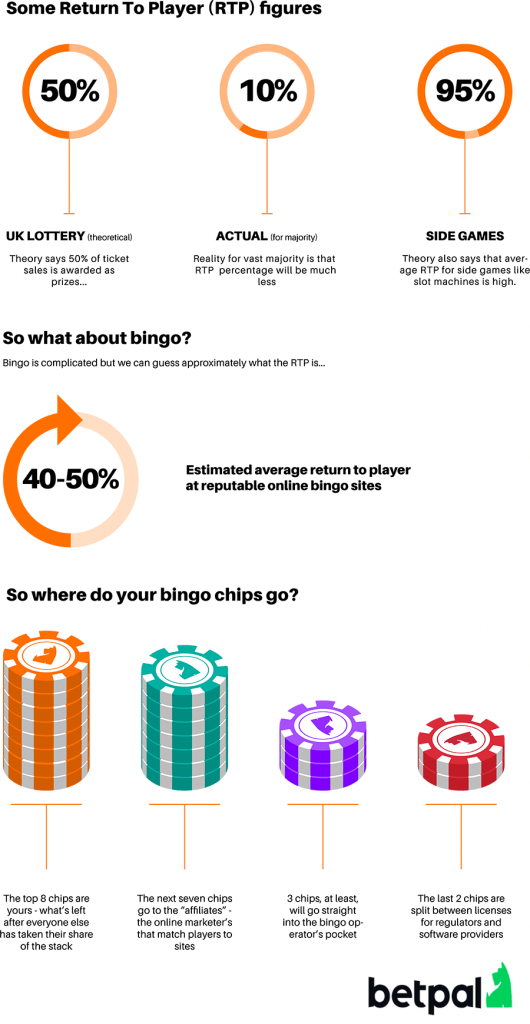 betpal bingo infographic