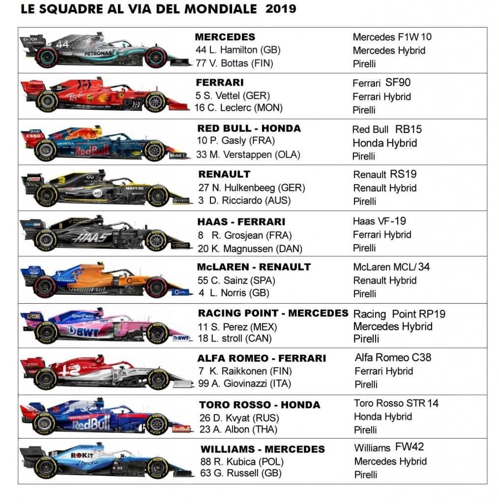 2019 F1 teams
