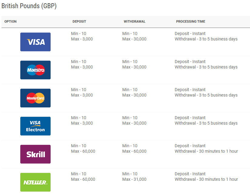 payment methods dafabet uk