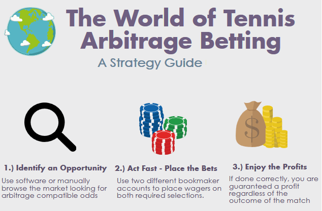how arbitrage betting works