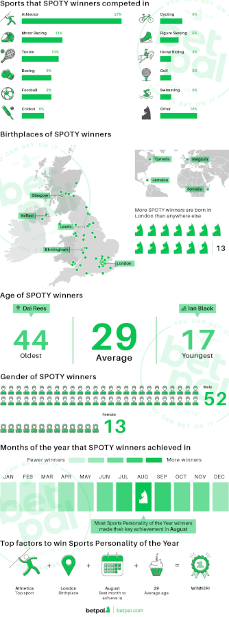 BBC Sports Personality of the Year Winner infographic betpal.com