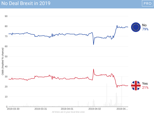 Brexit Betting Markets
