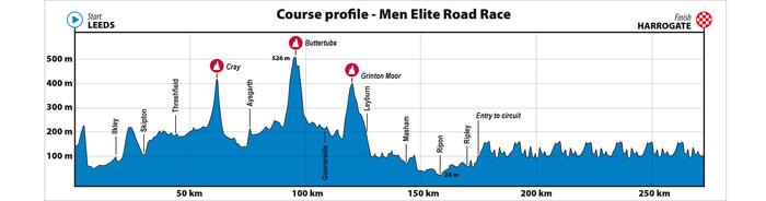 Elite Men's road race