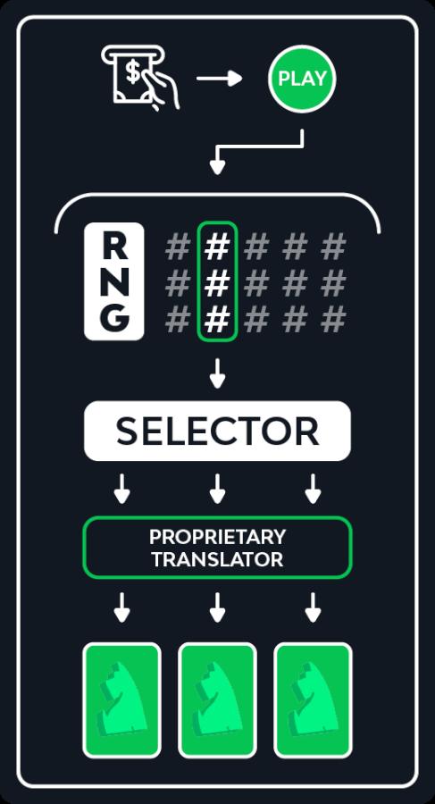betpal: random number generator explained